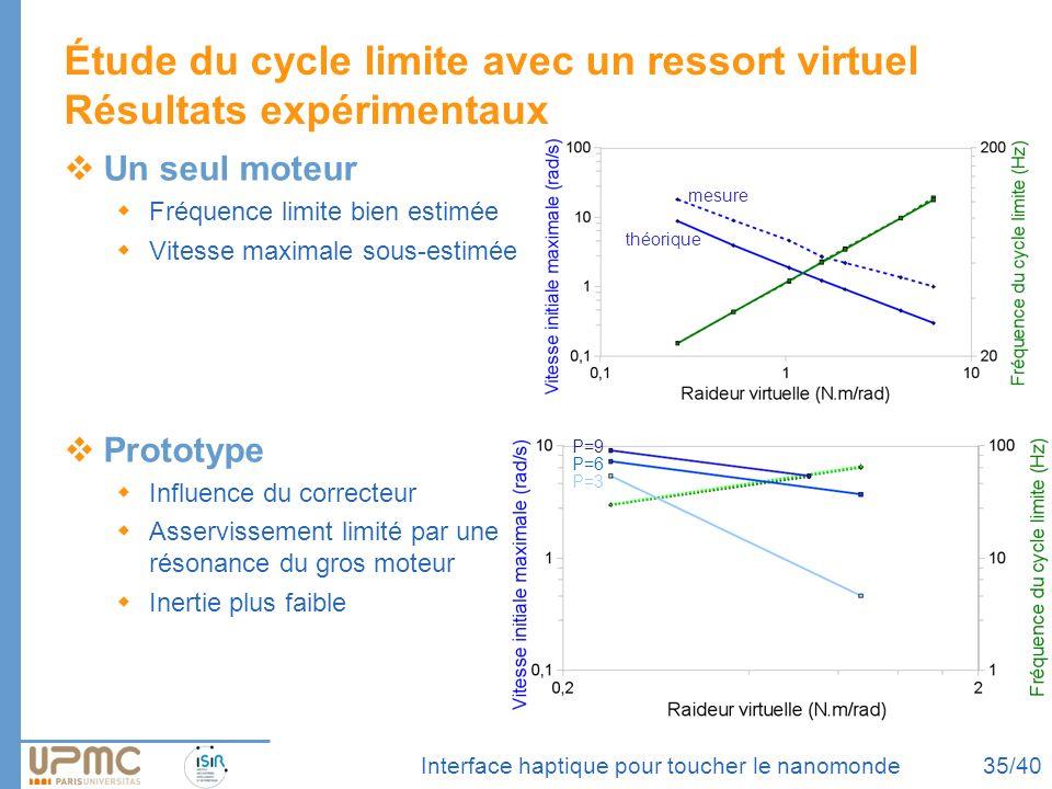 Étude du cycle limite avec un ressort virtuel Résultats expérimentaux