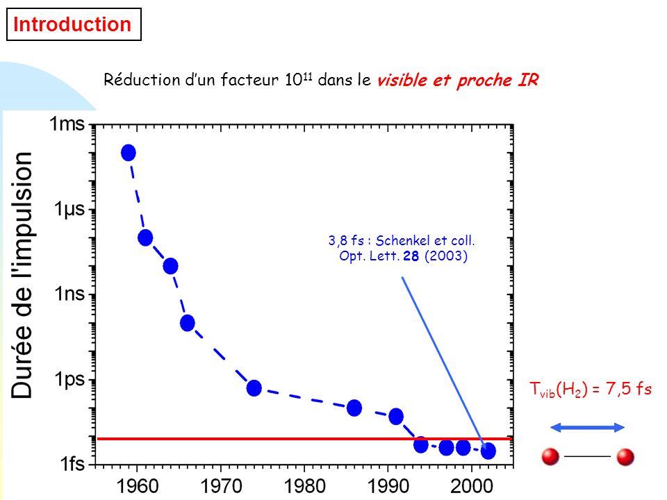 Introduction Réduction d'un facteur 1011 dans le visible et proche IR
