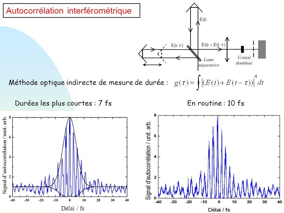 Autocorrélation interférométrique