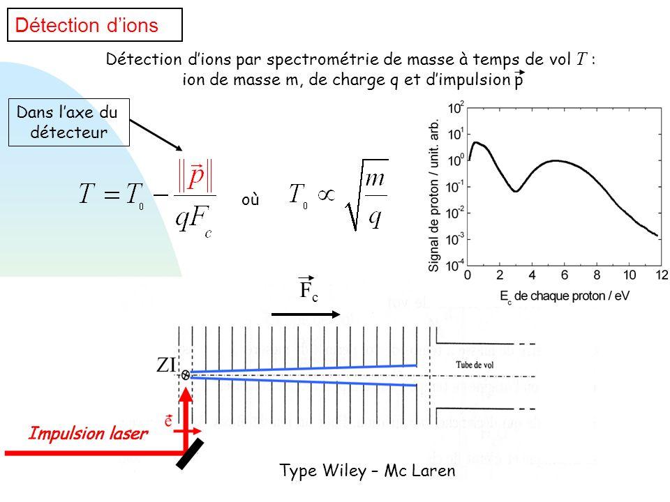 Détection d'ionsDétection d'ions par spectrométrie de masse à temps de vol T : ion de masse m, de charge q et d'impulsion p.