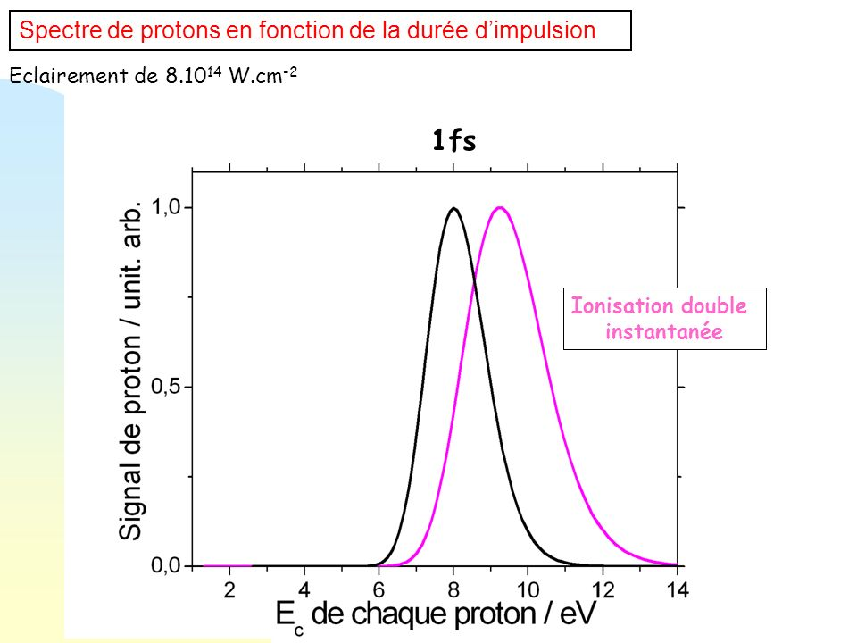 1fs Spectre de protons en fonction de la durée d'impulsion