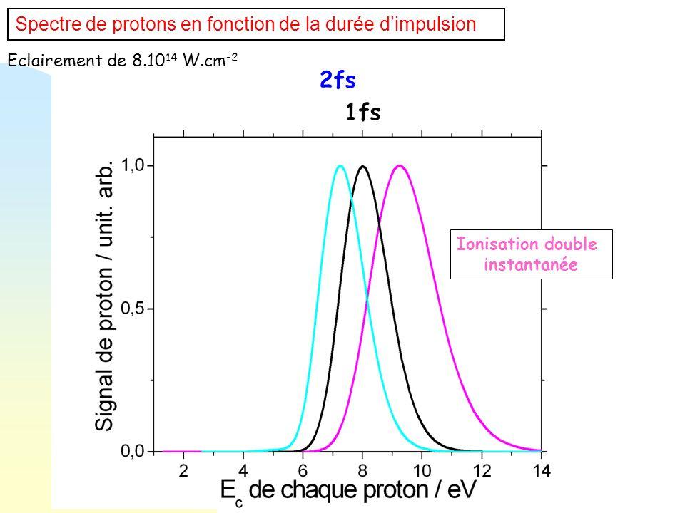2fs 1fs Spectre de protons en fonction de la durée d'impulsion