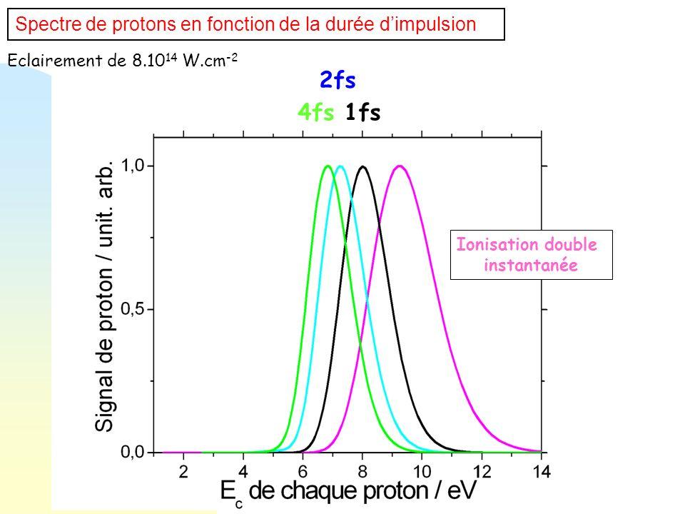 2fs 4fs 1fs Spectre de protons en fonction de la durée d'impulsion