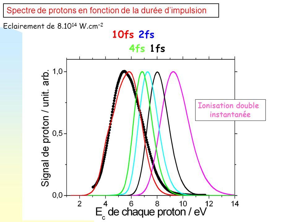 Spectre de protons en fonction de la durée d'impulsion