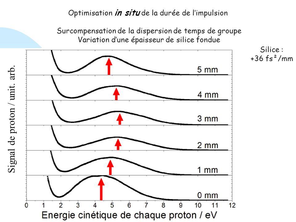 Signal de proton / unit. arb.
