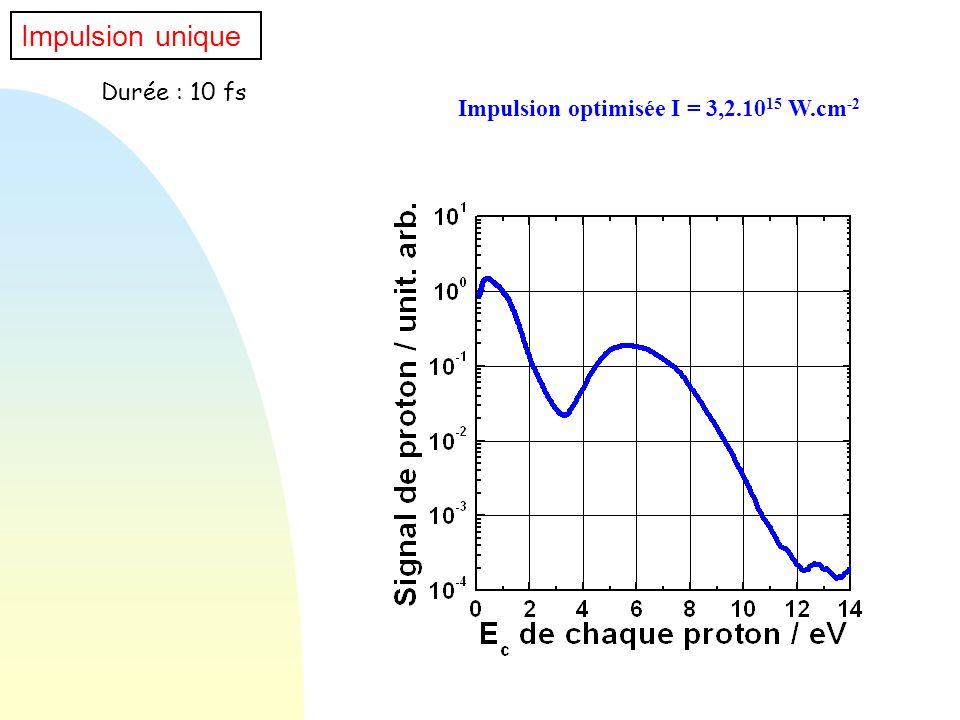 Impulsion optimisée I = 3,2.1015 W.cm-2