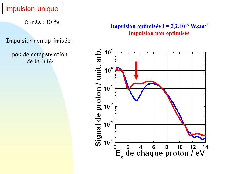 Impulsion optimisée I = 3,2.1015 W.cm-2 Impulsion non optimisée
