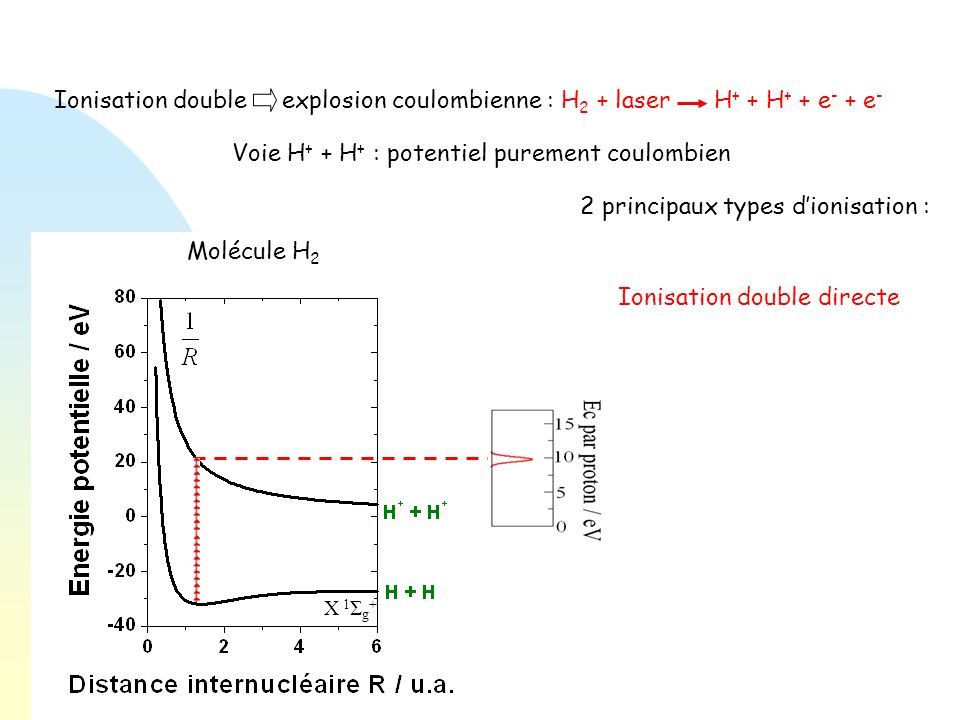 Voie H+ + H+ : potentiel purement coulombien
