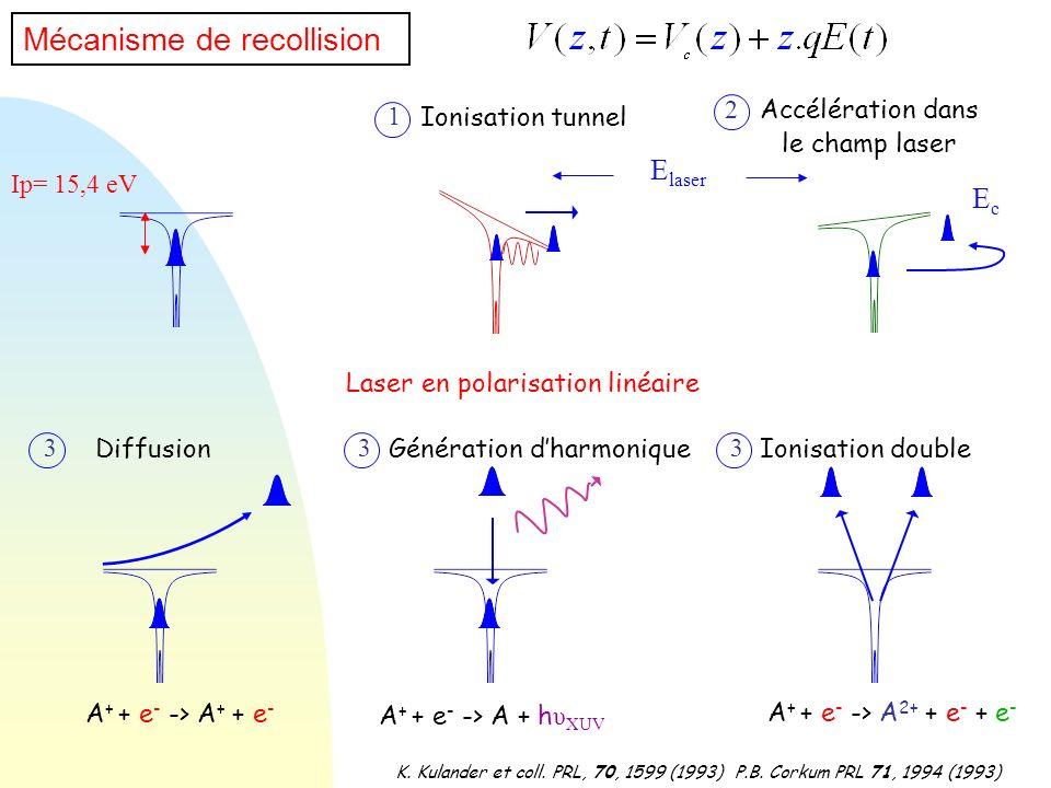Mécanisme de recollision