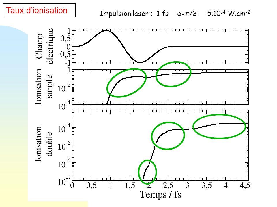 électrique Champ Ionisation simple Ionisation double Taux d'ionisation