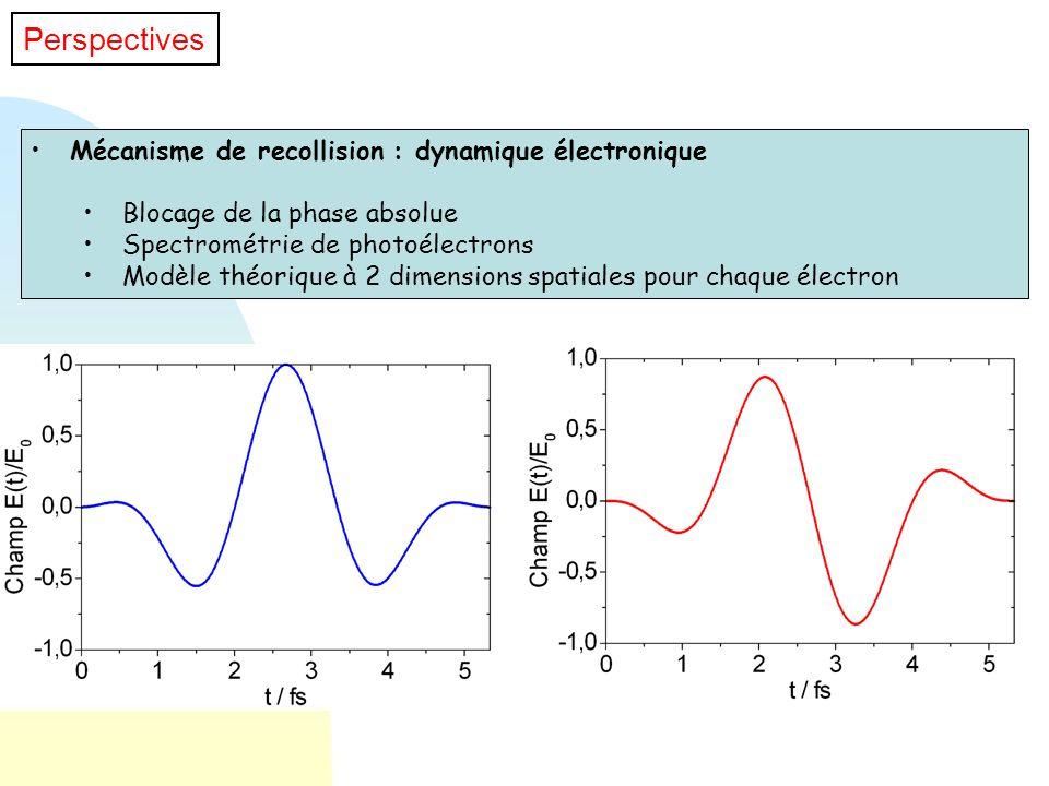 Perspectives Mécanisme de recollision : dynamique électronique
