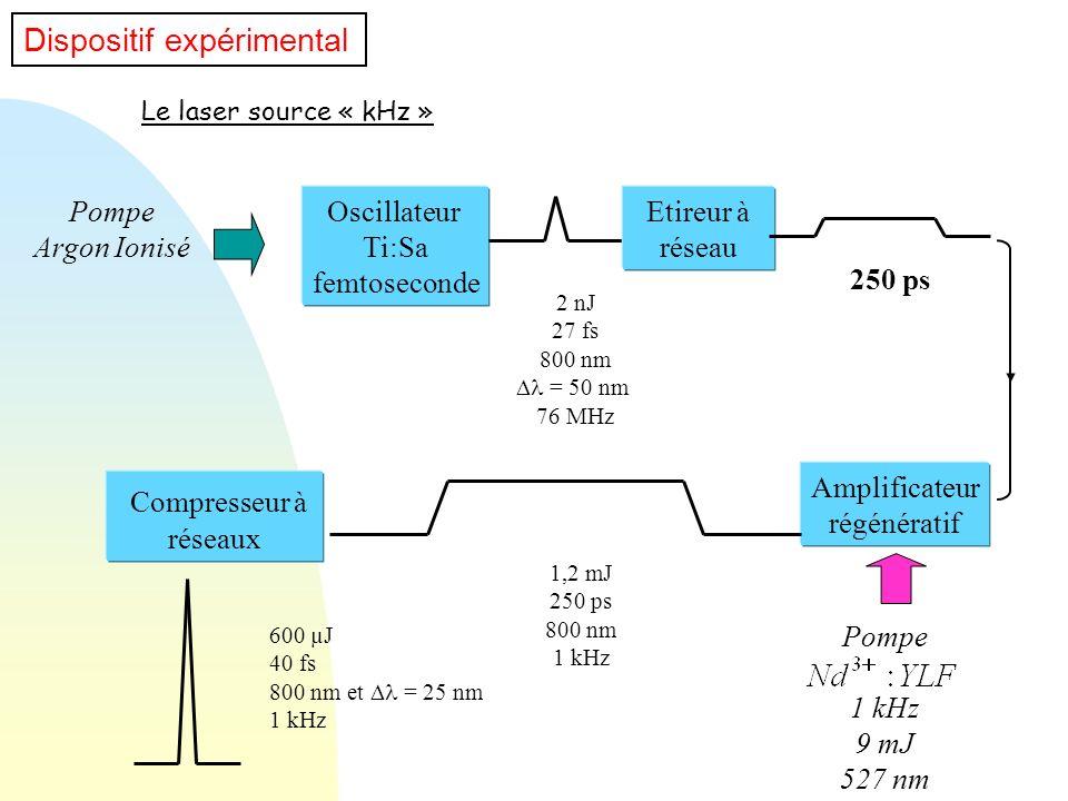 Compresseur à Dispositif expérimental Pompe Argon Ionisé Oscillateur