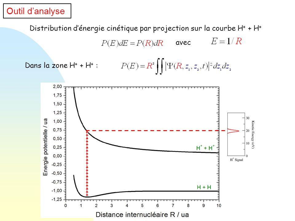 Outil d'analyse Distribution d'énergie cinétique par projection sur la courbe H+ + H+ avec.