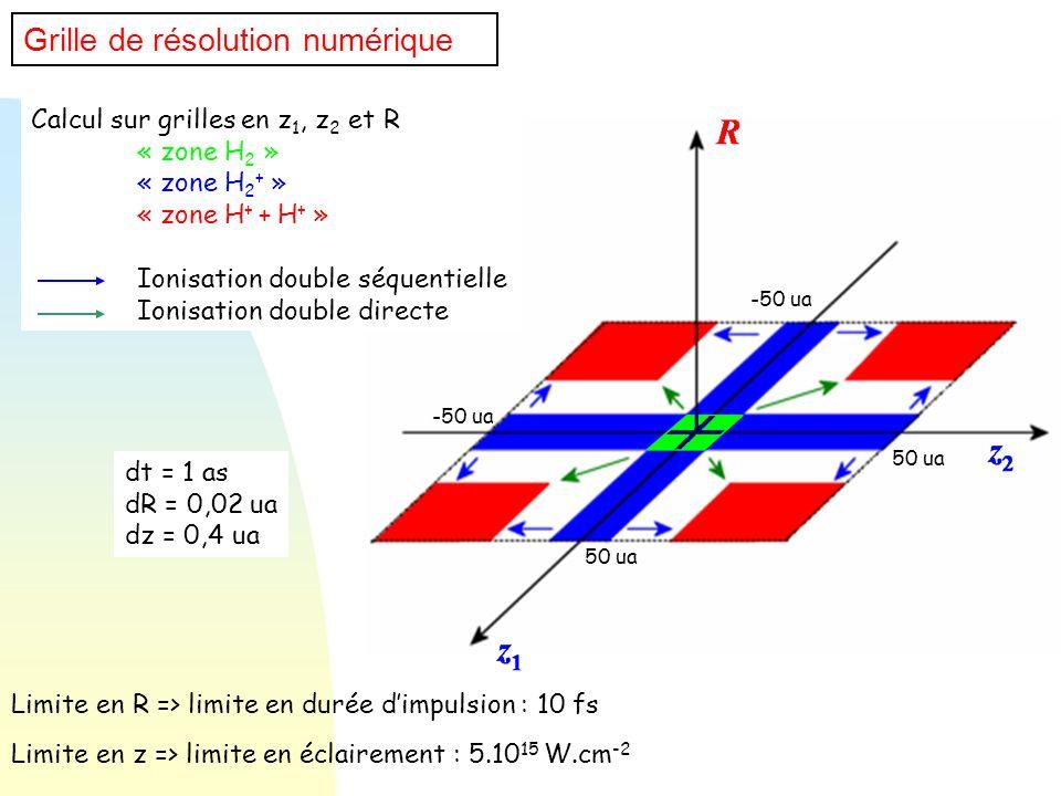 Limite en z => limite en éclairement : 5.1015 W.cm-2