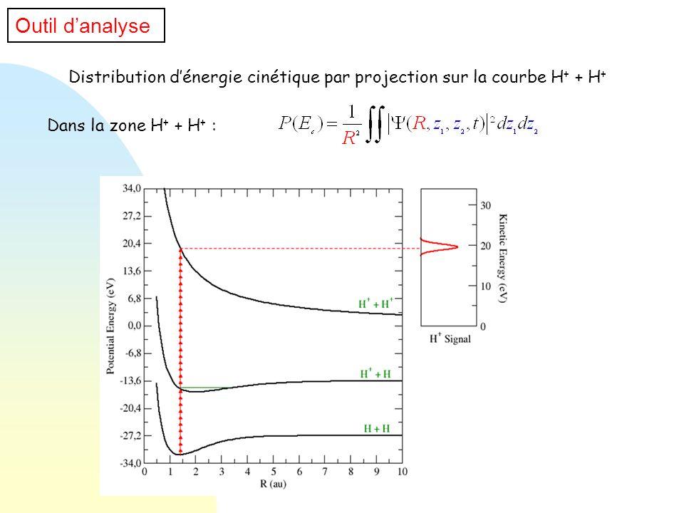 Outil d'analyseDistribution d'énergie cinétique par projection sur la courbe H+ + H+ Dans la zone H+ + H+ :
