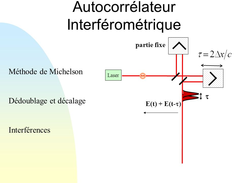 Autocorrélateur Interférométrique