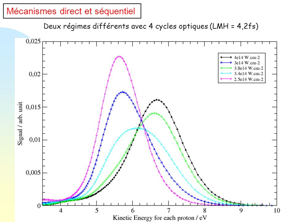 Deux régimes différents avec 4 cycles optiques (LMH = 4,2fs)