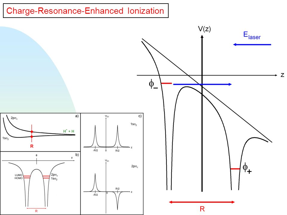 Charge-Resonance-Enhanced Ionization