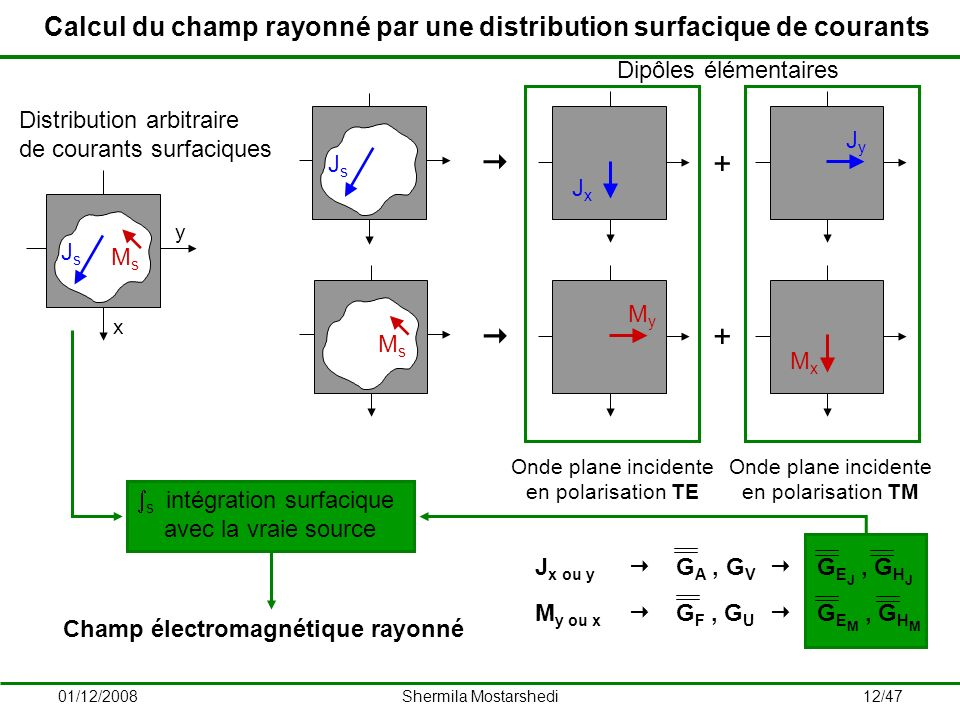 Calcul du champ rayonné par une distribution surfacique de courants