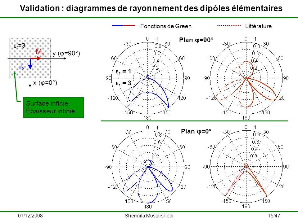 Validation : diagrammes de rayonnement des dipôles élémentaires