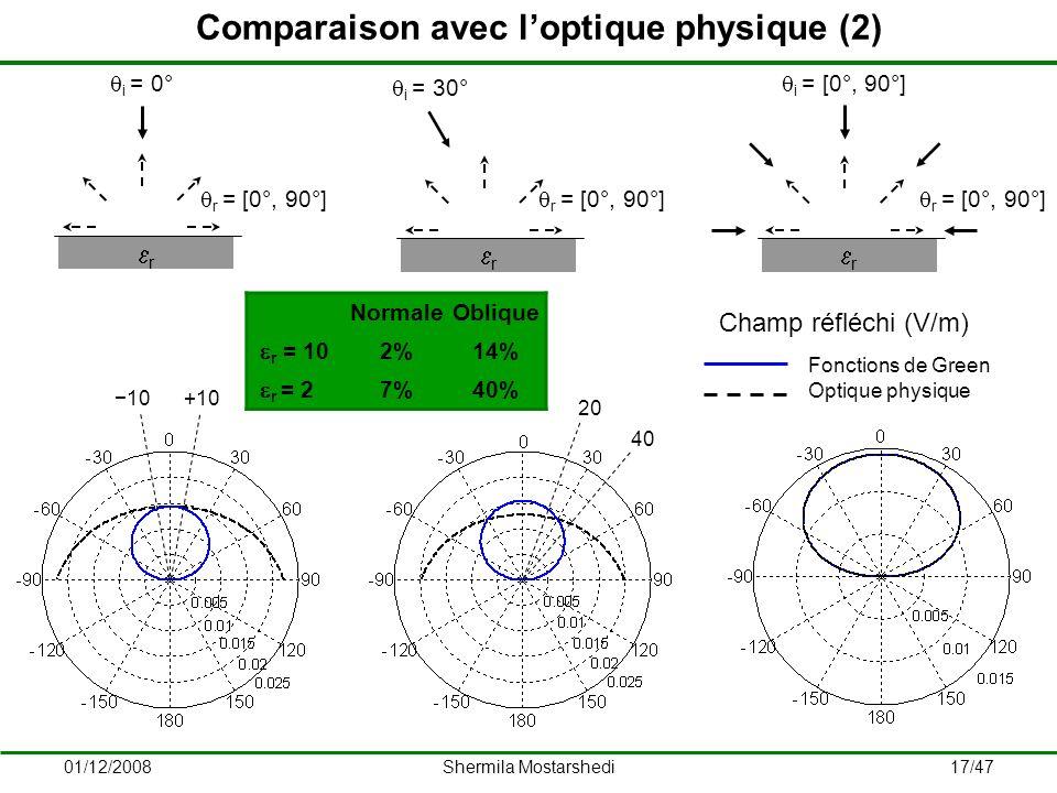 Comparaison avec l'optique physique (2)