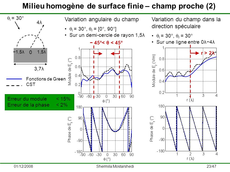 Milieu homogène de surface finie – champ proche (2)