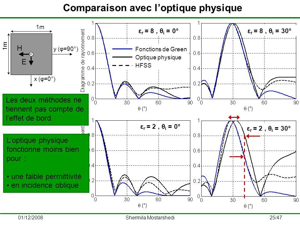 Comparaison avec l'optique physique