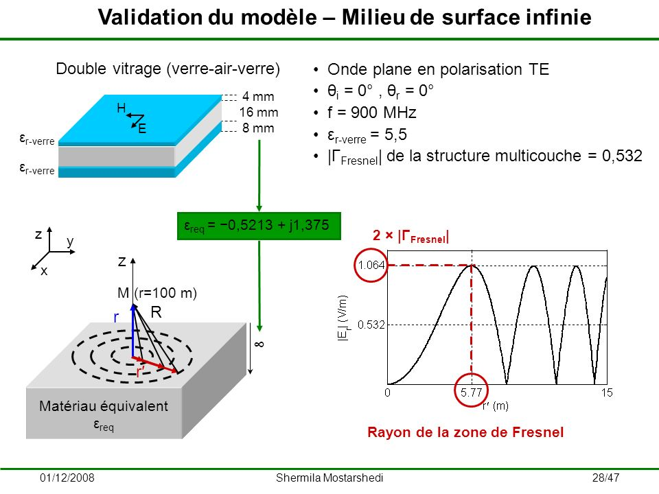Validation du modèle – Milieu de surface infinie