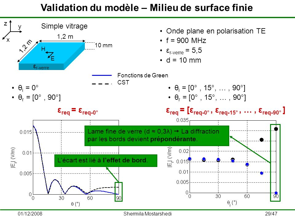 Validation du modèle – Milieu de surface finie