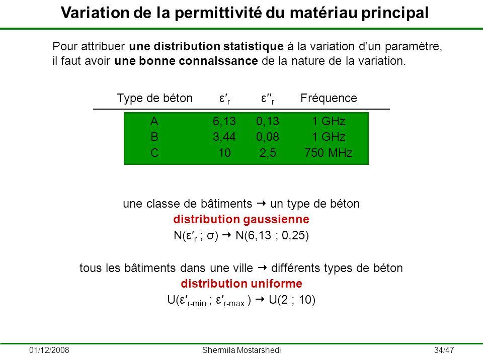 Variation de la permittivité du matériau principal