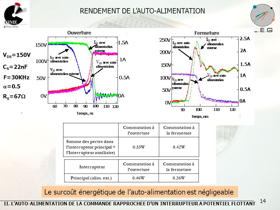 RENDEMENT DE L'AUTO-ALIMENTATION