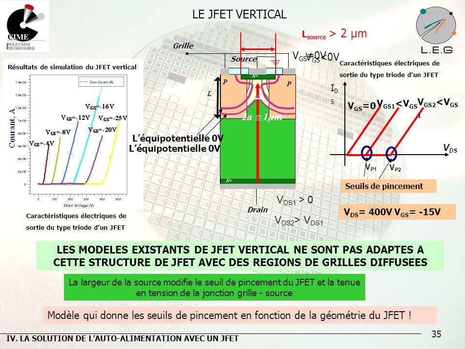 LE JFET VERTICAL VGS=0V VGS<0V 2a  1µm VDS1 > 0 VDS2> VDS1