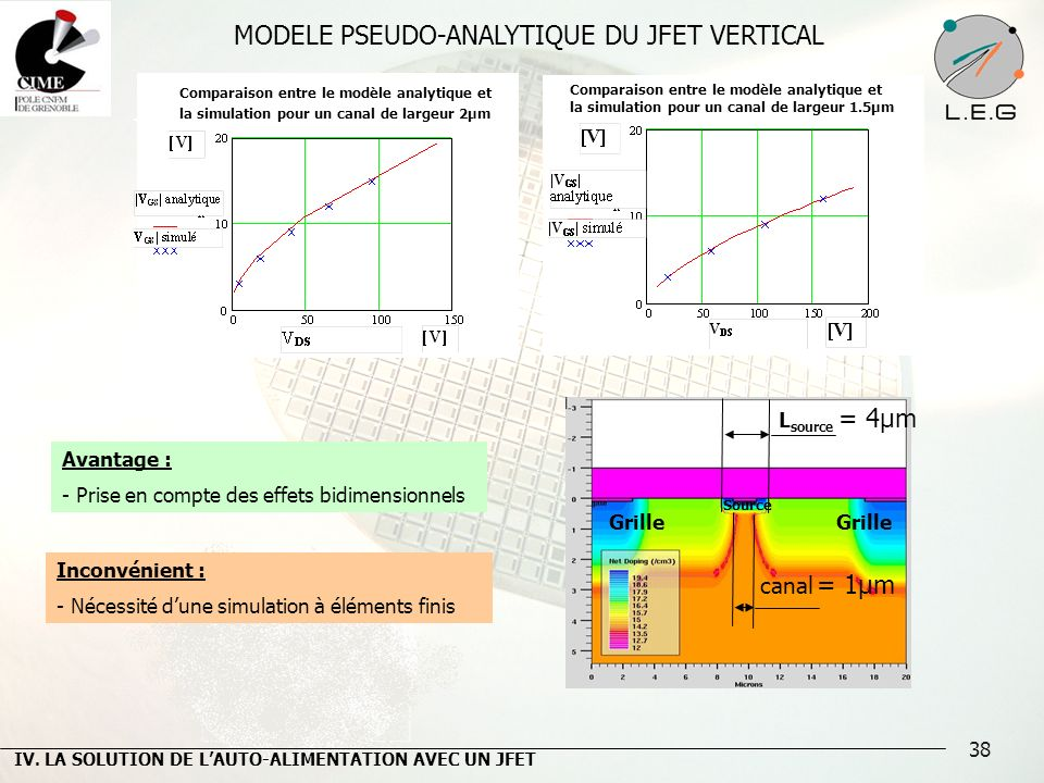 MODELE PSEUDO-ANALYTIQUE DU JFET VERTICAL