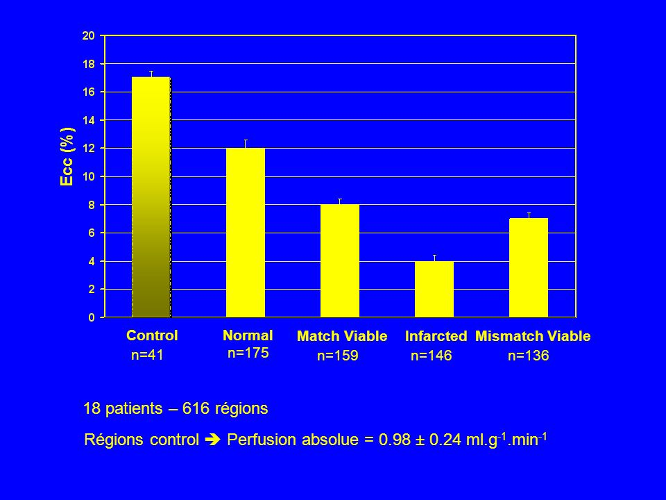 Régions control  Perfusion absolue = 0.98 ± 0.24 ml.g-1.min-1
