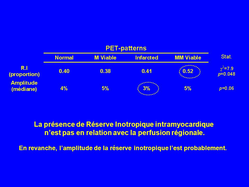 La présence de Réserve Inotropique intramyocardique