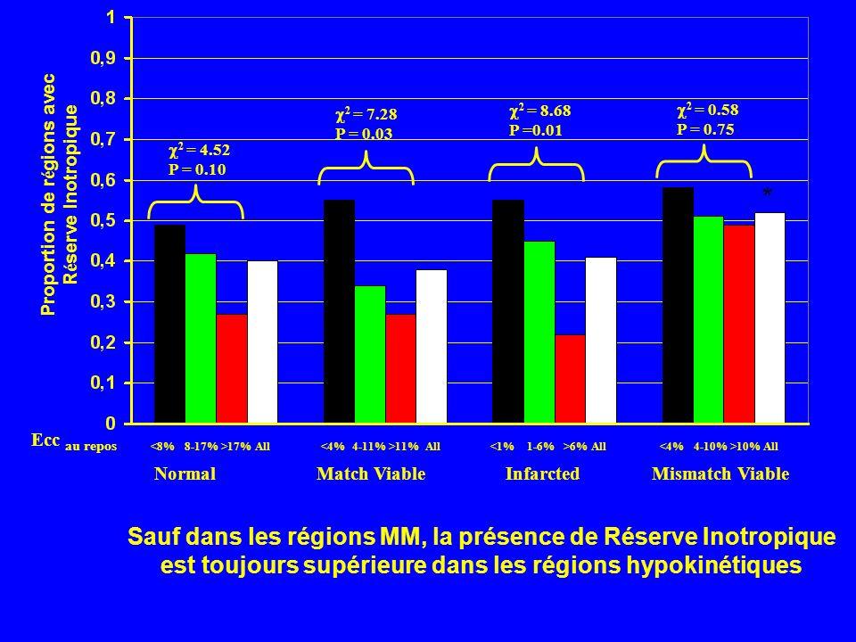 Sauf dans les régions MM, la présence de Réserve Inotropique