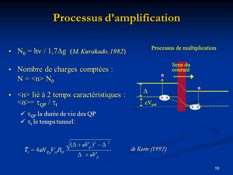 Processus d'amplification