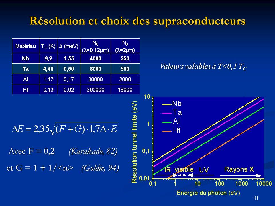 Résolution et choix des supraconducteurs