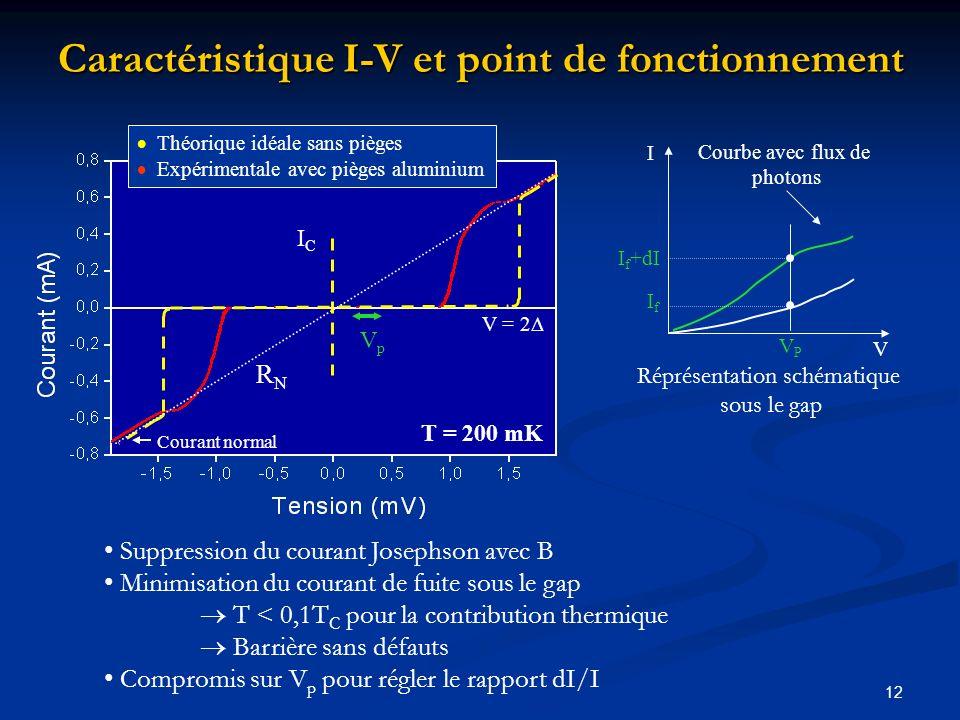 Caractéristique I-V et point de fonctionnement
