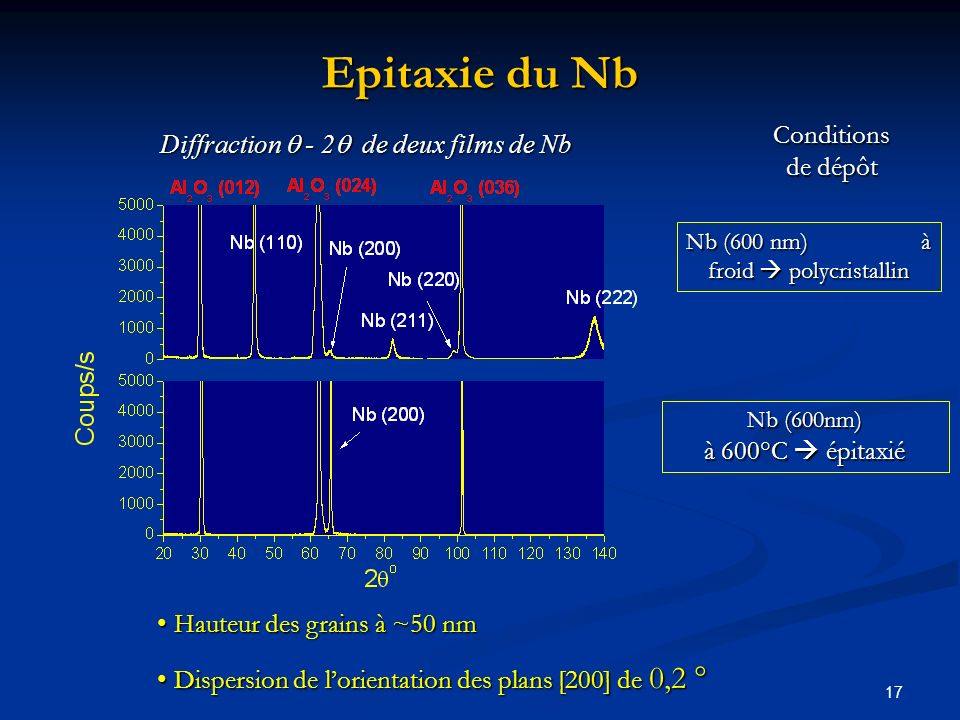 Epitaxie du Nb Conditions de dépôt