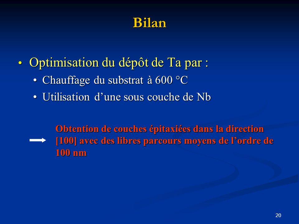 Bilan Optimisation du dépôt de Ta par : Chauffage du substrat à 600 °C