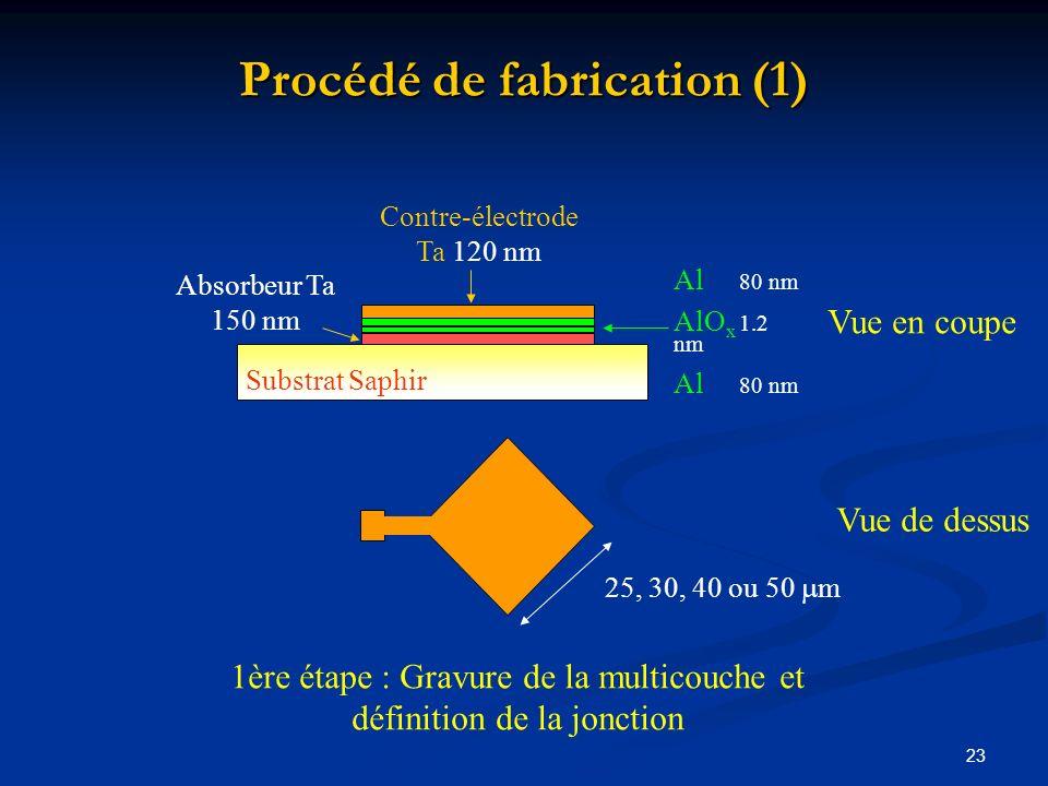 Procédé de fabrication (1)