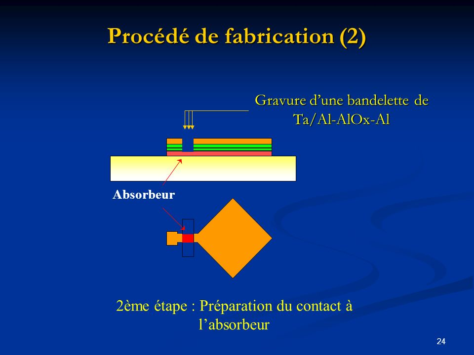 Procédé de fabrication (2)