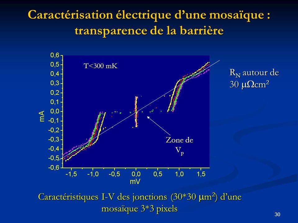 Caractérisation électrique d'une mosaïque : transparence de la barrière