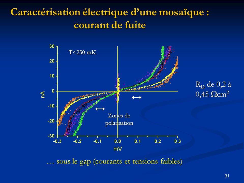 Caractérisation électrique d'une mosaïque : courant de fuite