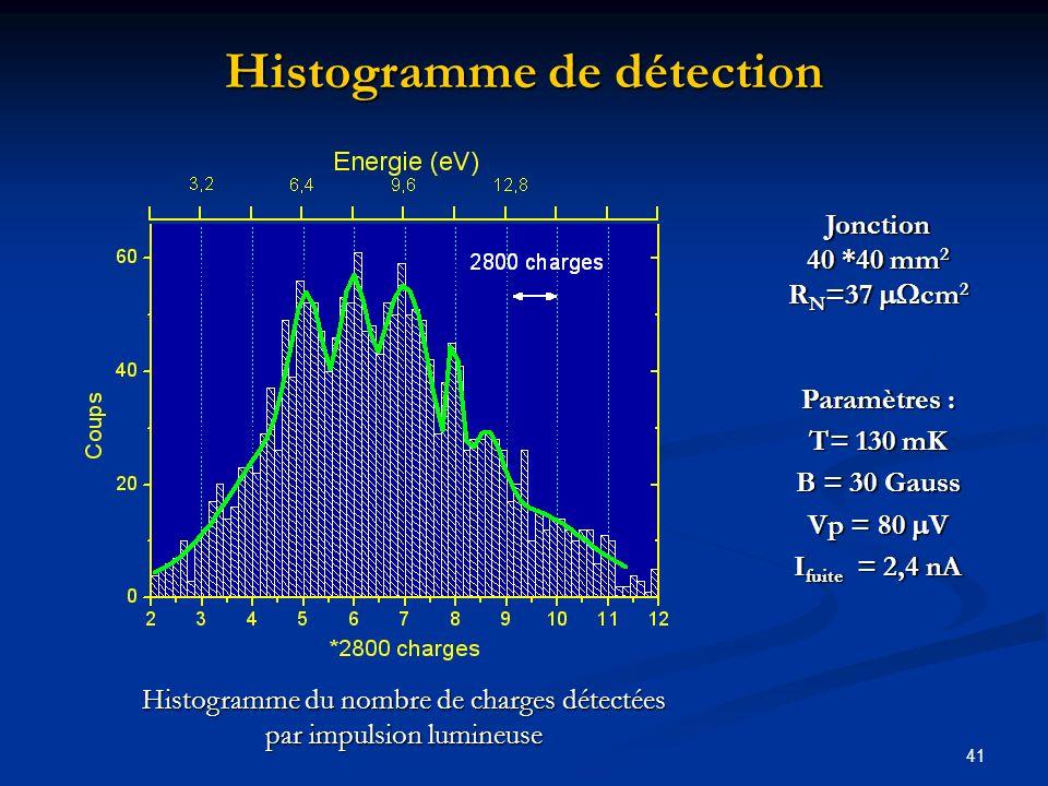 Histogramme de détection