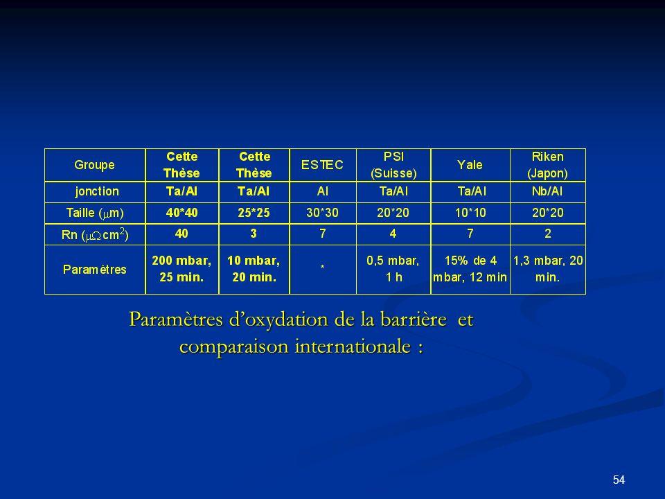 Paramètres d'oxydation de la barrière et comparaison internationale :