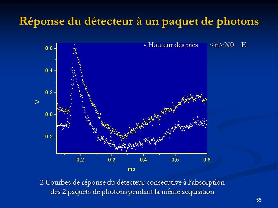 Réponse du détecteur à un paquet de photons