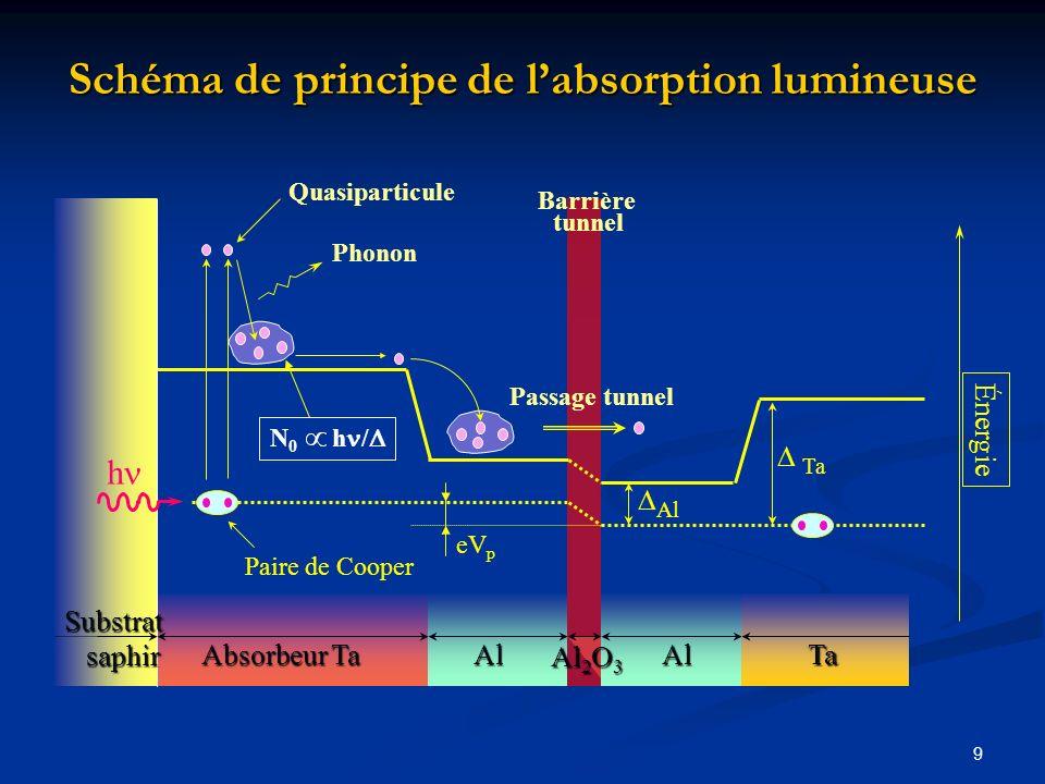 Schéma de principe de l'absorption lumineuse