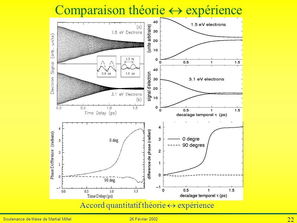 Comparaison théorie « expérience